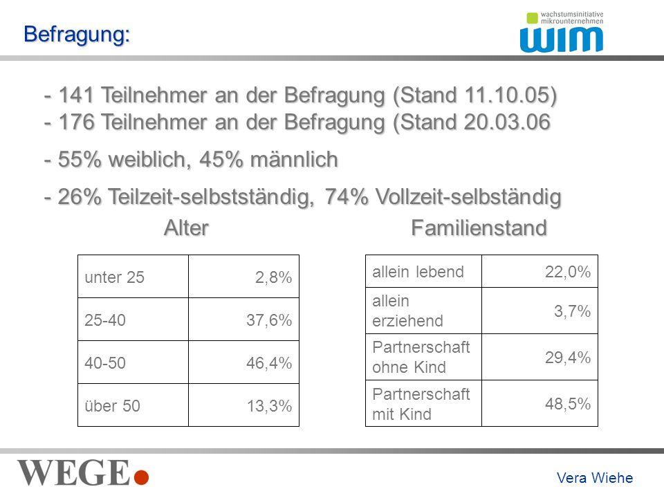 Befragung: - 141 Teilnehmer an der Befragung (Stand 11.10.05) - 176 Teilnehmer an der Befragung (Stand 20.03.06 - 55% weiblich, 45% männlich - 26% Teilzeit-selbstständig, 74% Vollzeit-selbständig 13,3%über 50 46,4%40-50 37,6%25-40 2,8%unter 25Alter 48,5% Partnerschaft mit Kind 29,4% Partnerschaft ohne Kind 3,7% allein erziehend 22,0%allein lebendFamilienstand Vera Wiehe