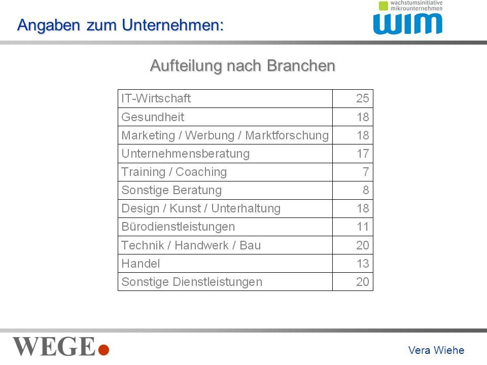 Angaben zum Unternehmen: Aufteilung nach Branchen Vera Wiehe