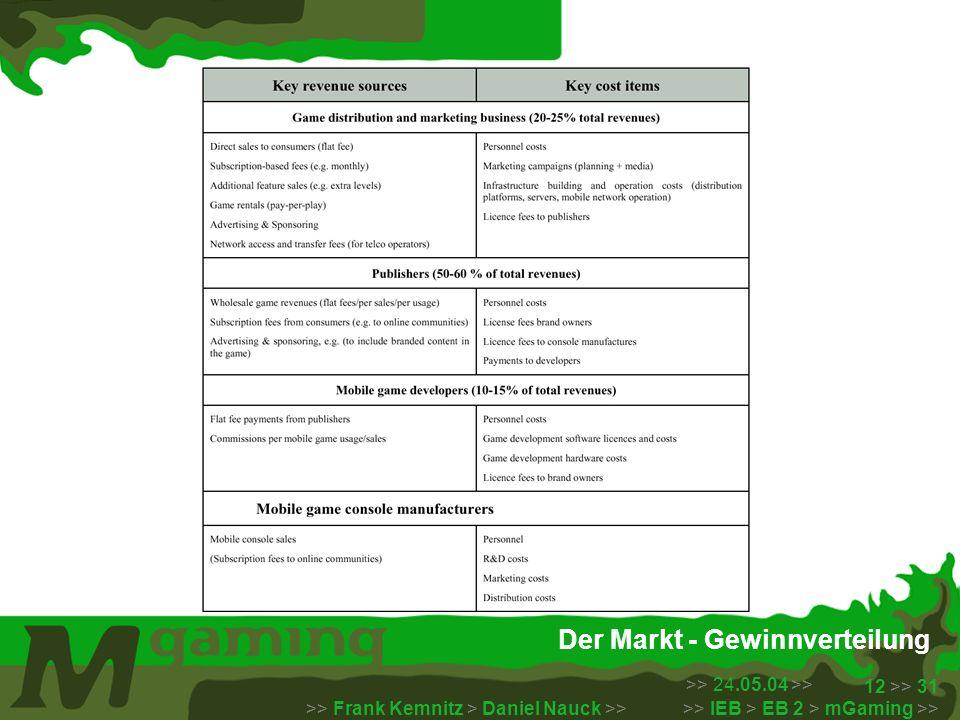 >> 24.05.04 >> >> Frank Kemnitz > Daniel Nauck >> >> IEB > EB 2 > mGaming >> 12 >> 31 Der Markt - Gewinnverteilung Quelle: ACTeN Business Round Table