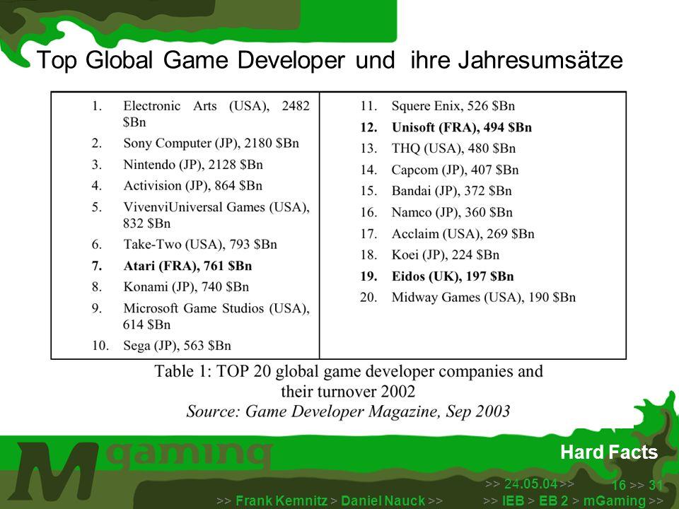 >> 24.05.04 >> >> Frank Kemnitz > Daniel Nauck >> >> IEB > EB 2 > mGaming >> 16 >> 31 Hard Facts Top Global Game Developer und ihre Jahresumsätze