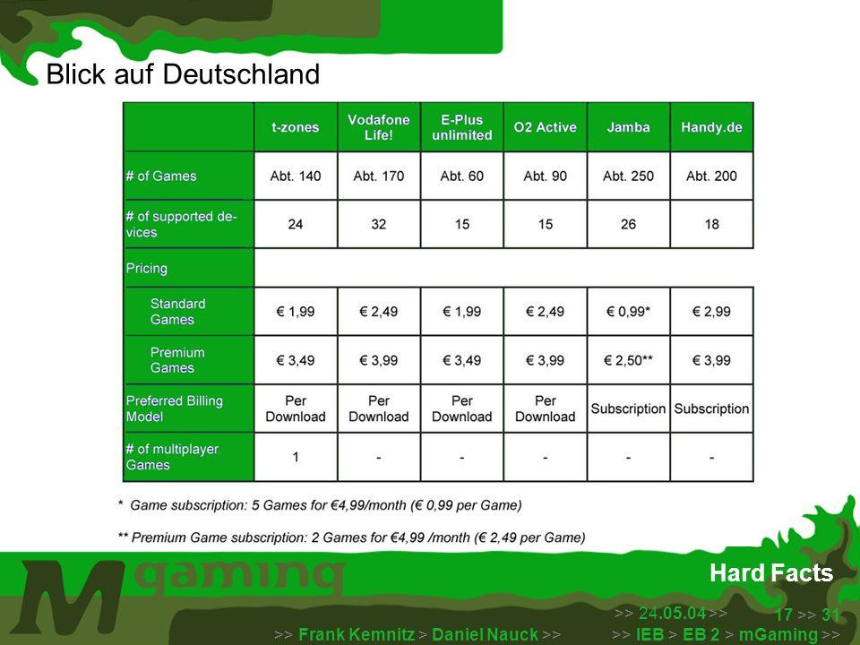 >> 24.05.04 >> >> Frank Kemnitz > Daniel Nauck >> >> IEB > EB 2 > mGaming >> 17 >> 31 Hard Facts Blick auf Deutschland