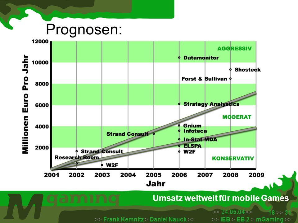 >> 24.05.04 >> >> Frank Kemnitz > Daniel Nauck >> >> IEB > EB 2 > mGaming >> 18 >> 31 Umsatz weltweit für mobile Games Prognosen: