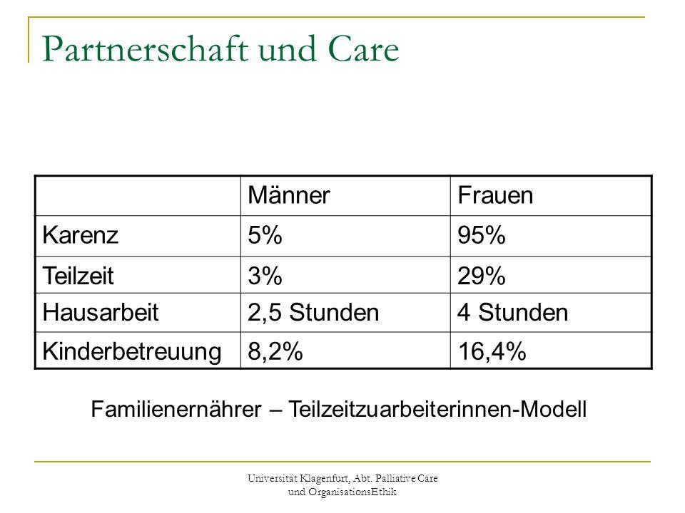 Universität Klagenfurt, Abt. Palliative Care und OrganisationsEthik Partnerschaft und Care MännerFrauen Karenz5%95% Teilzeit3%29% Hausarbeit2,5 Stunde