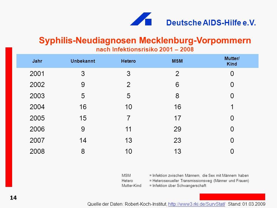 Deutsche AIDS-Hilfe e.V. 14 Syphilis-Neudiagnosen Mecklenburg-Vorpommern nach Infektionsrisiko 2001 – 2008 Quelle der Daten: Robert-Koch-Institut, htt