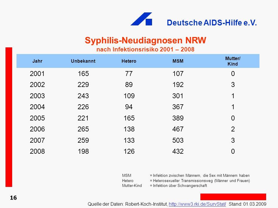 Deutsche AIDS-Hilfe e.V. 16 Syphilis-Neudiagnosen NRW nach Infektionsrisiko 2001 – 2008 Quelle der Daten: Robert-Koch-Institut, http://www3.rki.de/Sur