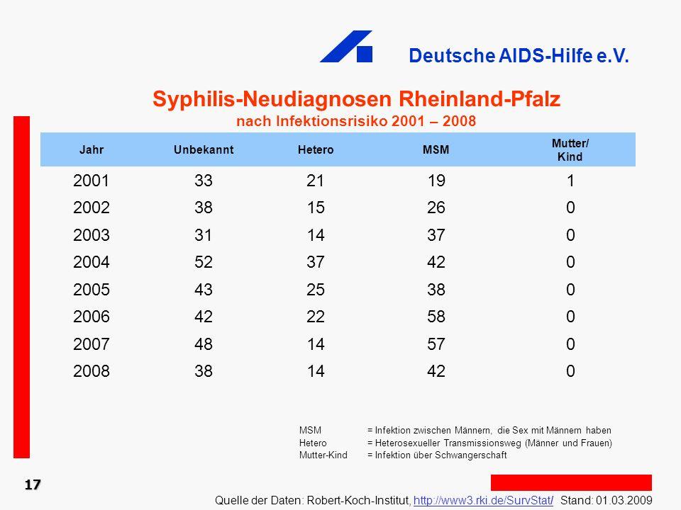 Deutsche AIDS-Hilfe e.V. 17 Syphilis-Neudiagnosen Rheinland-Pfalz nach Infektionsrisiko 2001 – 2008 Quelle der Daten: Robert-Koch-Institut, http://www
