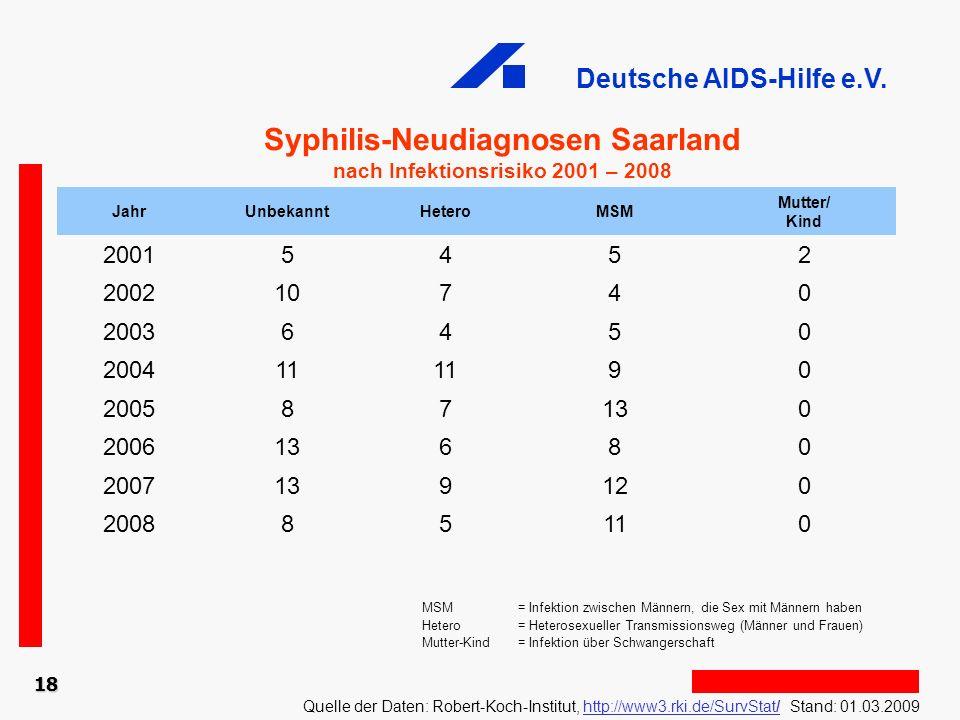 Deutsche AIDS-Hilfe e.V. 18 Syphilis-Neudiagnosen Saarland nach Infektionsrisiko 2001 – 2008 Quelle der Daten: Robert-Koch-Institut, http://www3.rki.d
