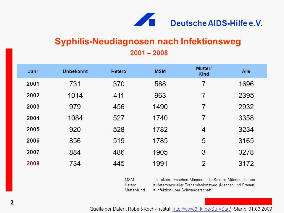 Deutsche AIDS-Hilfe e.V. MSM = Infektion zwischen Männern, die Sex mit Männern haben Hetero = Heterosexueller Transmissionsweg (Männer und Frauen) Mut