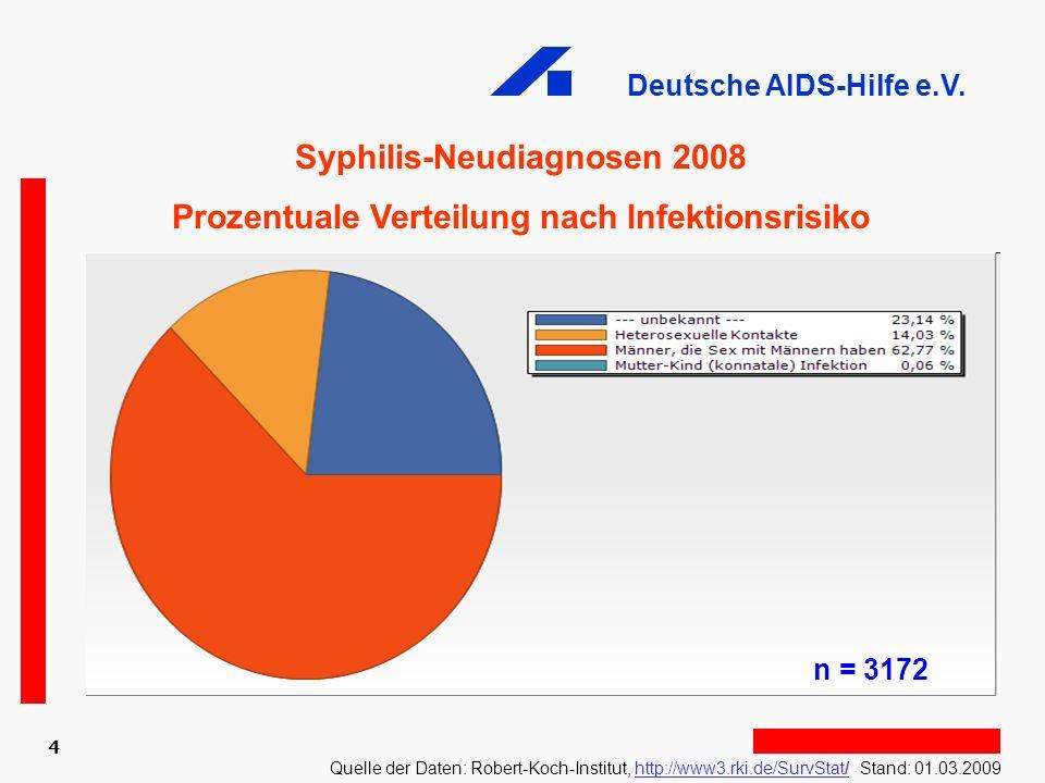 Deutsche AIDS-Hilfe e.V. 4 Syphilis-Neudiagnosen 2008 Prozentuale Verteilung nach Infektionsrisiko Quelle der Daten: Robert-Koch-Institut, http://www3