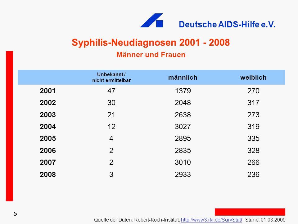 Deutsche AIDS-Hilfe e.V. 5 Syphilis-Neudiagnosen 2001 - 2008 Männer und Frauen Quelle der Daten: Robert-Koch-Institut, http://www3.rki.de/SurvStat/ St