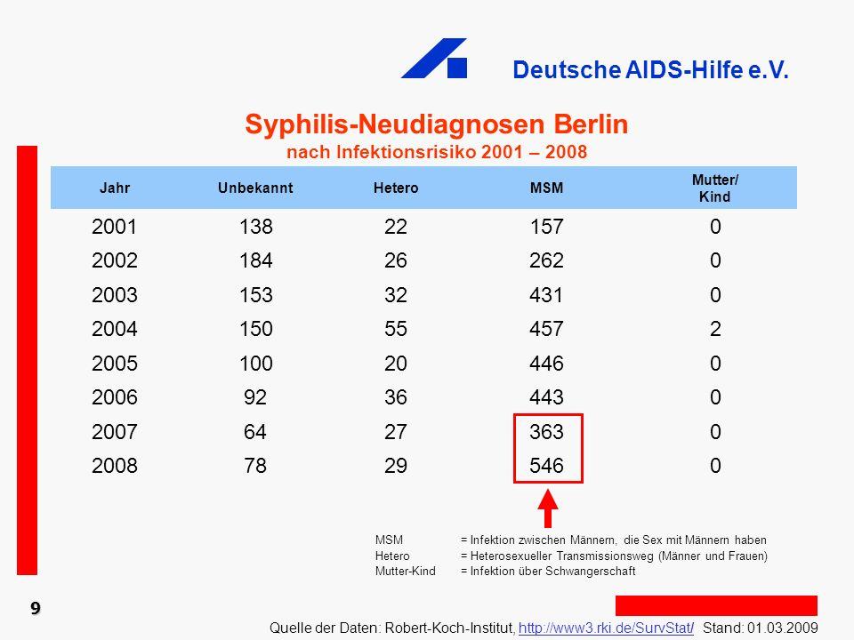 Deutsche AIDS-Hilfe e.V. 9 Syphilis-Neudiagnosen Berlin nach Infektionsrisiko 2001 – 2008 Quelle der Daten: Robert-Koch-Institut, http://www3.rki.de/S