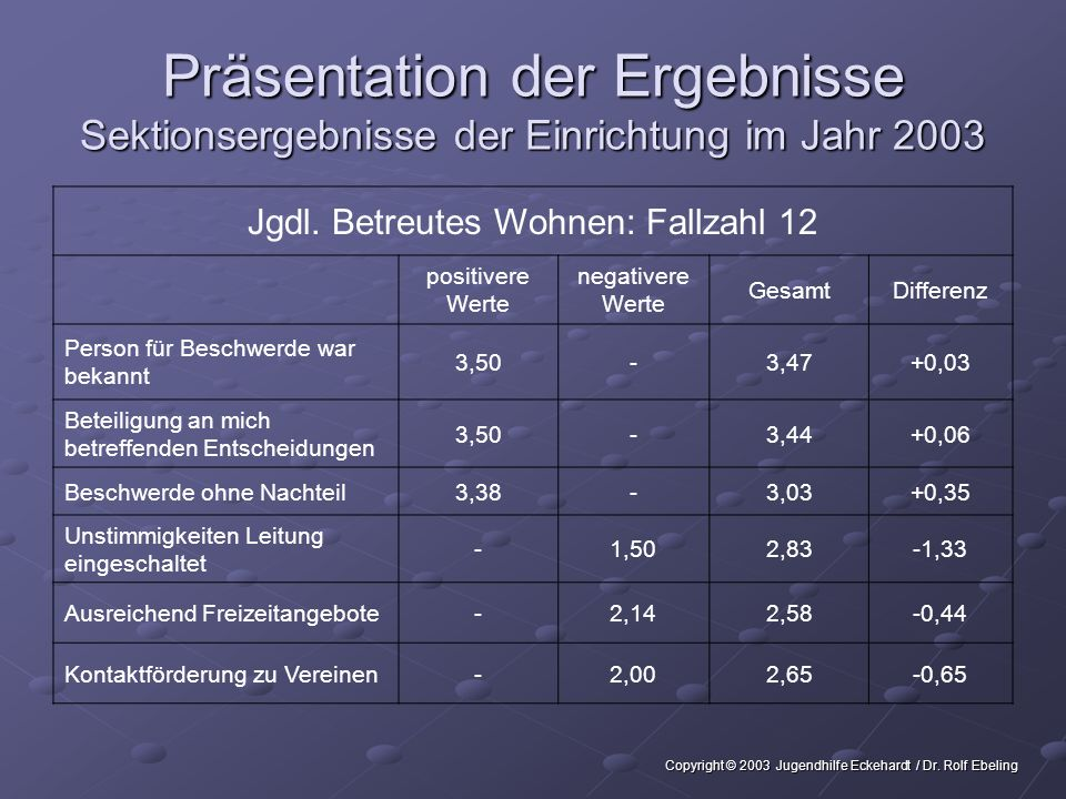 Präsentation der Ergebnisse Sektionsergebnisse der Einrichtung im Jahr 2003 Jgdl.
