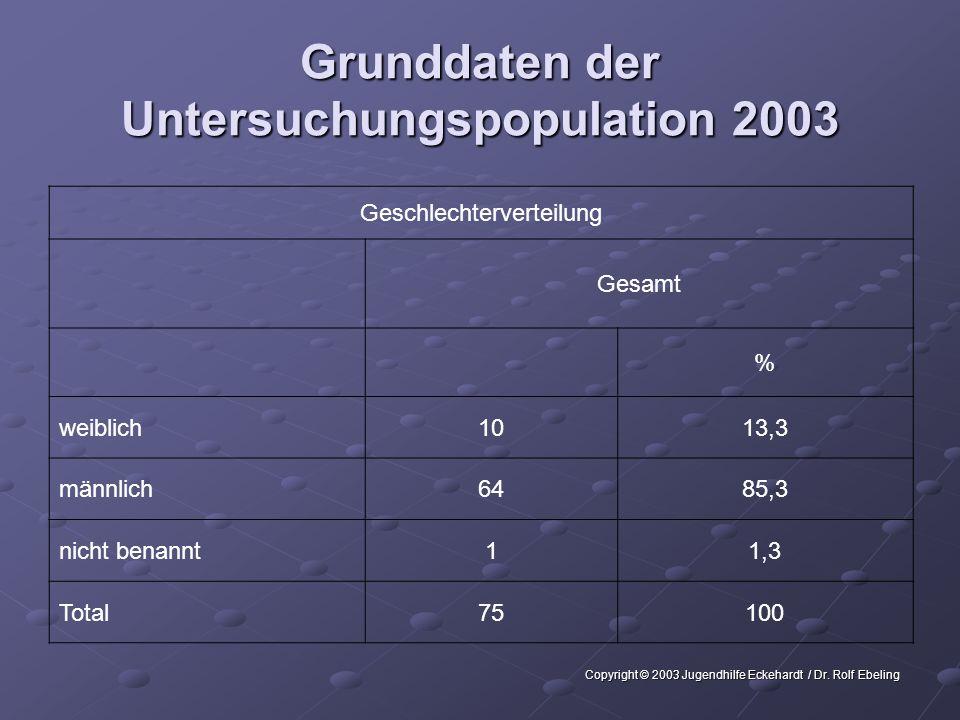 Grunddaten der Untersuchungspopulation 2003 Geschlechterverteilung Gesamt % weiblich1013,3 männlich6485,3 nicht benannt11,3 Total75100 Copyright © 2003 Jugendhilfe Eckehardt / Dr.