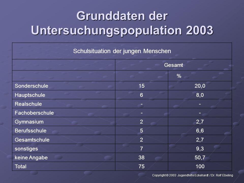 Grunddaten der Untersuchungspopulation 2003 Verteilung in den Betreuungsformen MädchenJungenGesamt %% Regelgruppen-* 2234,32229,7 Intensivgruppe-* 46,245,4 Intensivwohngruppe-* 23,122,7 Wochen -/ Tagesgruppe--69,468,1 WGV Bielefeld330,01218,81520,3 Betreutes Wohnen550,0711,01216,2 Flex------ Mobile Betreuung110,023,134,1 Tagesgruppe110,0914,11013,5 Total101006410074100 *konzeptionell gibt es in diesen Bereichen keine Mädchenplätze Copyright © 2003 Jugendhilfe Eckehardt / Dr.