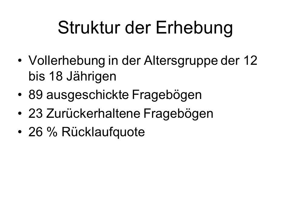 Design der Erhebung Ankündigung sowie Hinweis auf Download in Facebook Gruppe Steinbach Postalischer Versand vorgefertiges Frageinstrument (zur Verfügung gestellt von der Gesunden Gemeinde)