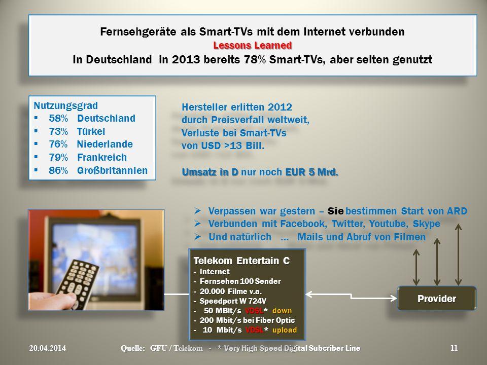 Lessons Learned Fernsehgeräte als Smart-TVs mit dem Internet verbunden Lessons Learned In Deutschland in 2013 bereits 78% Smart-TVs, aber selten genutzt 20.04.2014 Quelle: GFU / Telekom - * Very High Speed Digital Subcriber Line 11 11 Nutzungsgrad 58% Deutschland 73% Türkei 76% Niederlande 79% Frankreich 86% Großbritannien Nutzungsgrad 58% Deutschland 73% Türkei 76% Niederlande 79% Frankreich 86% Großbritannien Hersteller erlitten 2012 durch Preisverfall weltweit, Verluste bei Smart-TVs von USD >13 Bill.