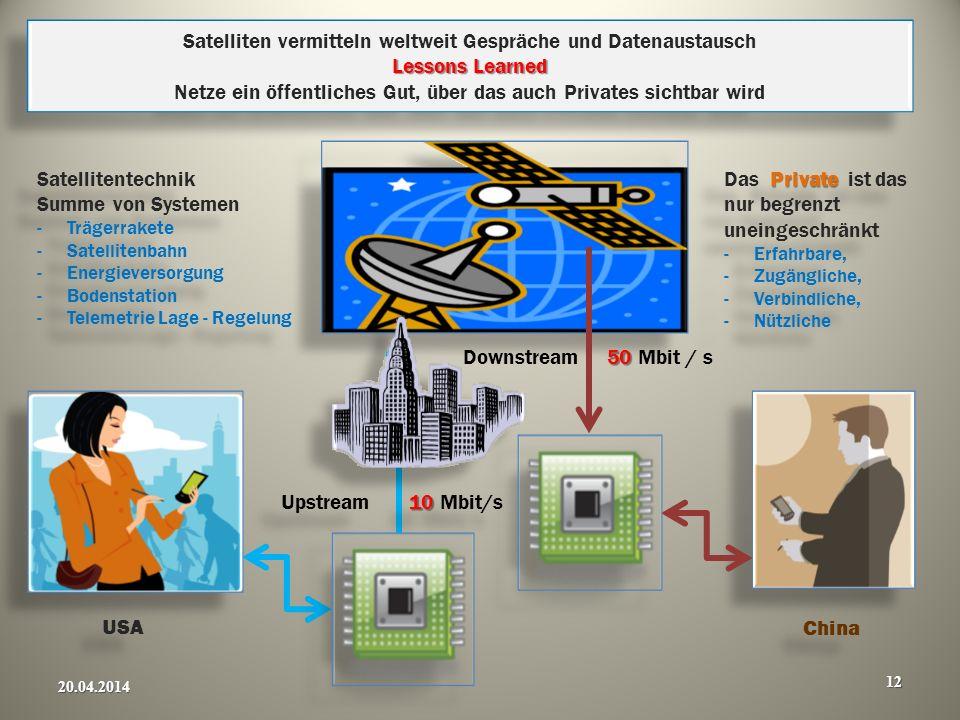 Lessons Learned Satelliten vermitteln weltweit Gespräche und Datenaustausch Lessons Learned Netze ein öffentliches Gut, über das auch Privates sichtba