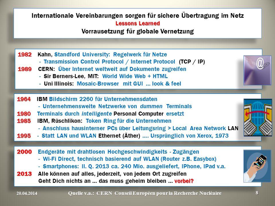 20.04.2014 Quelle v.a.: CERN Conseil Européen pour la Recherche Nucléaire 8 1982 1982 Kahn, Standford University: Regelwerk für Netze - Transmission Control Protocol / Internet Protocol (TCP / IP) 1989 1989 CERN: Über Internet weltweit auf Dokumente zugreifen - Sir Berners-Lee, MIT: World Wide Web + HTML - Uni Illinois: Mosaic-Browser mit GUI … look & feel 1982 1982 Kahn, Standford University: Regelwerk für Netze - Transmission Control Protocol / Internet Protocol (TCP / IP) 1989 1989 CERN: Über Internet weltweit auf Dokumente zugreifen - Sir Berners-Lee, MIT: World Wide Web + HTML - Uni Illinois: Mosaic-Browser mit GUI … look & feel 1964 1964 IBM Bildschirm 2260 für Unternehmensdaten - Unternehmensweite Netzwerke von dummen Terminals 1980 1980 Terminals durch intelligente Personal Computer ersetzt 1985 1985 IBM, Rüschlikon: Token Ring für die Unternehmen - Anschluss hausinterner PCs über Leitungsring > Local Area Network LAN 1995 1995 - Statt LAN und WLAN Ethernet (Äther) ….