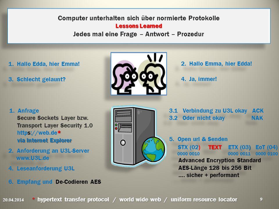 Lessons Learned Computer unterhalten sich über normierte Protokolle Lessons Learned Jedes mal eine Frage – Antwort – Prozedur 20.04.2014 * hypertext t