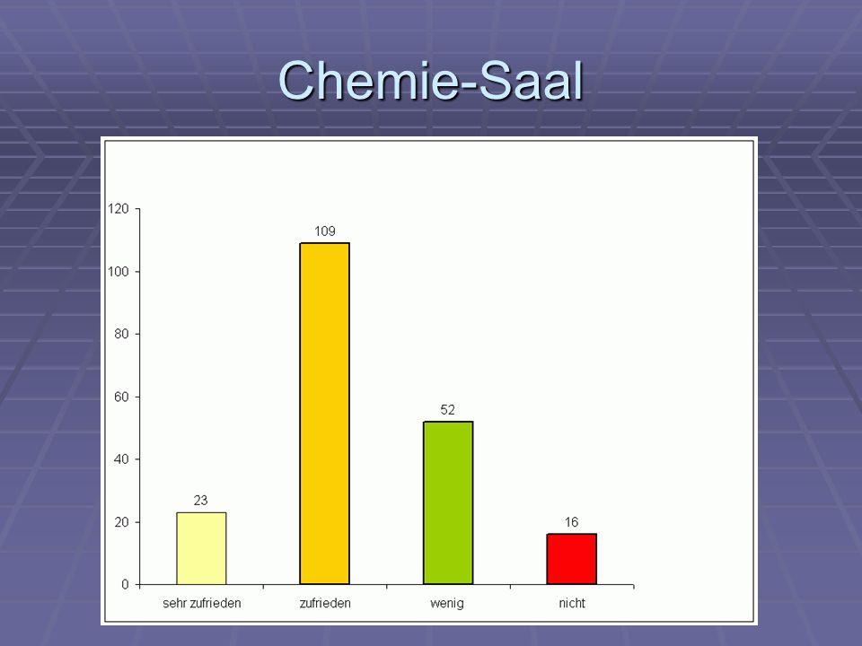 Chemie-Saal