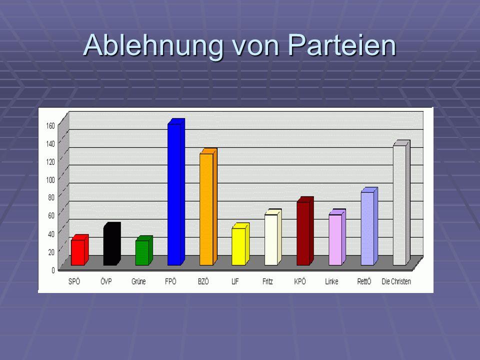 Ablehnung von Parteien