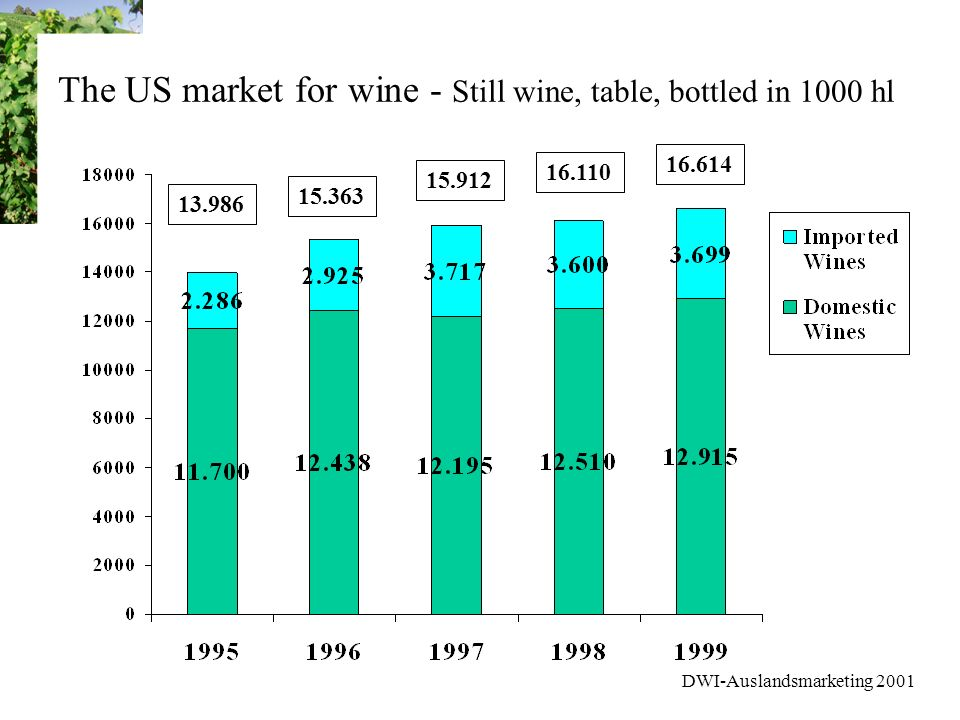 DWI-Auslandsmarketing 2001 The US market for wine - Still wine, table, bottled in 1000 hl 13.986 15.363 16.110 15.912 16.614