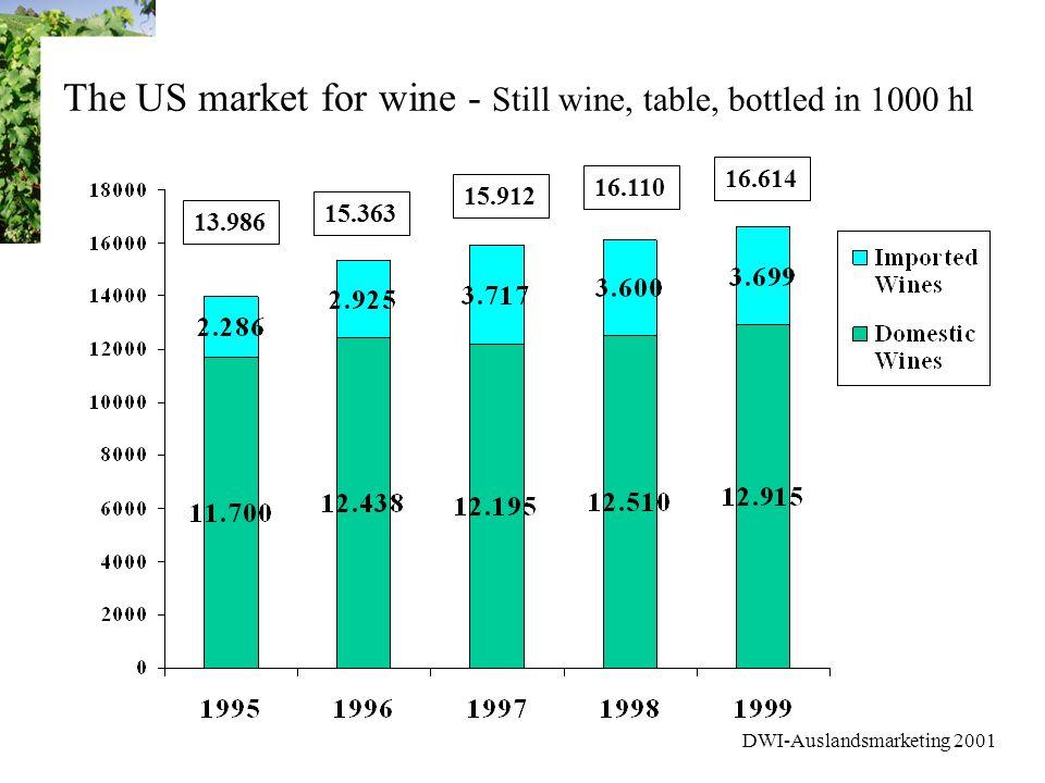DWI-Auslandsmarketing 2001 Marktforschung USA Weinmarkt - Stufe 1 Der Konsument importierter Weine (US-Weine nur gelegentlich!) 43% der regelmäßigen Weintrinker Etwas jünger; lebt in den Metropolen im Nordosten der USA 64% dieser Konsumenten trinkt französische Weine, 64% Italien, 18% Deutschland
