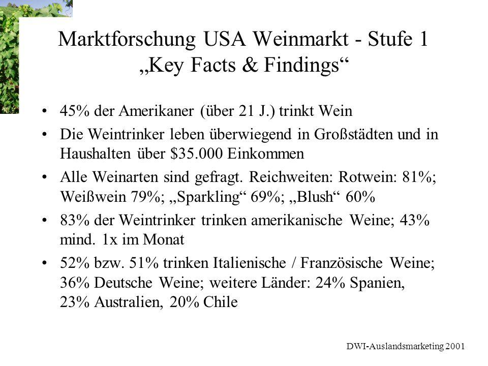 DWI-Auslandsmarketing 2001 Marktforschung USA Weinmarkt - Stufe 1 Key Facts & Findings 45% der Amerikaner (über 21 J.) trinkt Wein Die Weintrinker leb