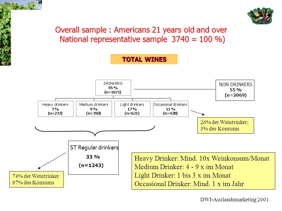 DWI-Auslandsmarketing 2001 Overall sample : Americans 21 years old and over National representative sample 3740 = 100 %) ST Regular drinkers 33 % (n=1243) NON DRINKERS 55 % (n=2069) TOTAL WINES Heavy Drinker: Mind.