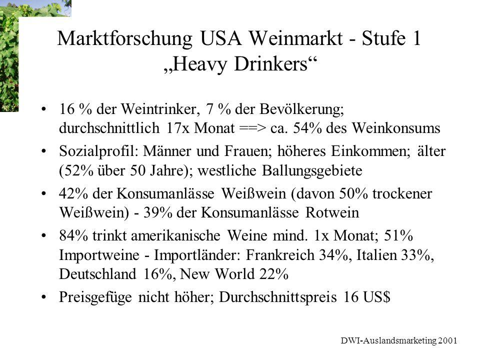 DWI-Auslandsmarketing 2001 Marktforschung USA Weinmarkt - Stufe 1 Heavy Drinkers 16 % der Weintrinker, 7 % der Bevölkerung; durchschnittlich 17x Monat