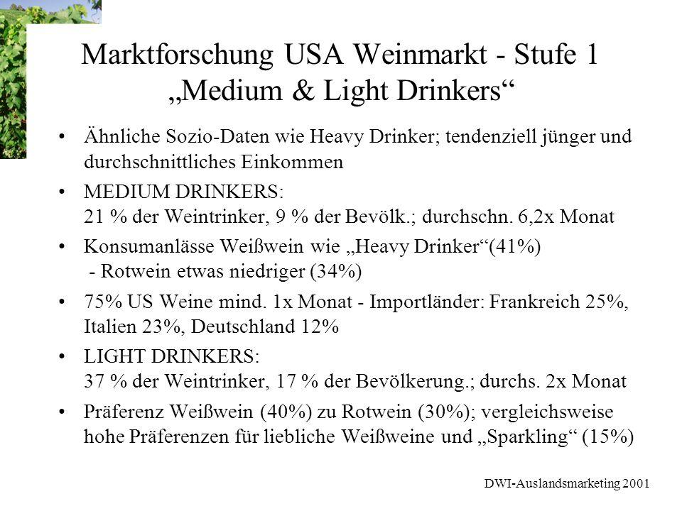 DWI-Auslandsmarketing 2001 Marktforschung USA Weinmarkt - Stufe 1 Medium & Light Drinkers Ähnliche Sozio-Daten wie Heavy Drinker; tendenziell jünger u
