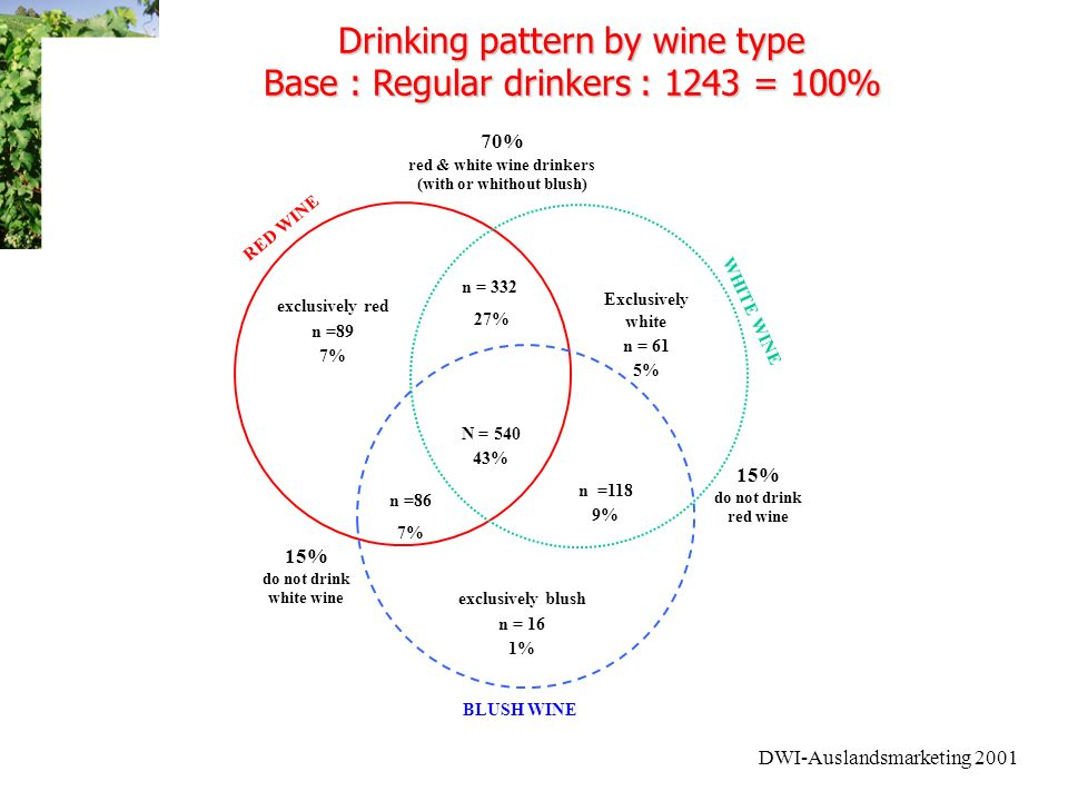 DWI-Auslandsmarketing 2001 Drinking pattern by wine type Base : Regular drinkers : 1243 = 100% exclusively red n =89 7% n = 332 27% Exclusively white n = 61 5% N = 540 43% n =86 7% n =118 9% exclusively blush n = 16 1% RED WINE WHITE WINE BLUSH WINE 70% red & white wine drinkers (with or whithout blush) 15% do not drink white wine 15% do not drink red wine