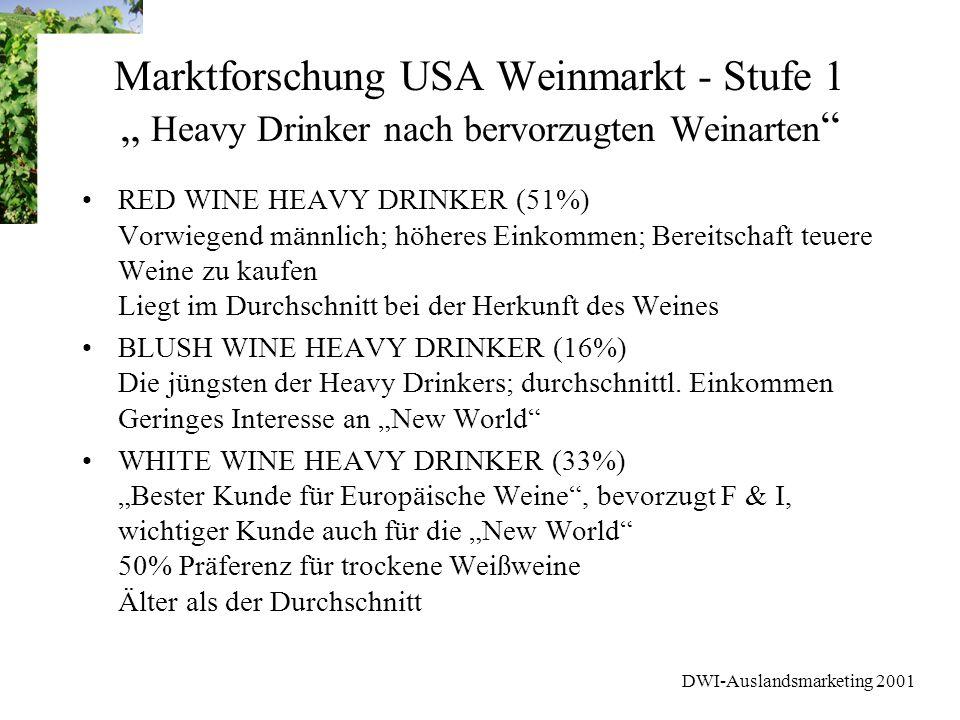 DWI-Auslandsmarketing 2001 Marktforschung USA Weinmarkt - Stufe 1 Heavy Drinker nach bervorzugten Weinarten RED WINE HEAVY DRINKER (51%) Vorwiegend mä