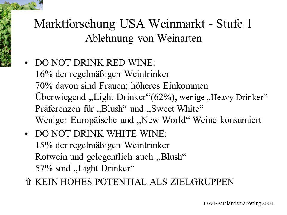 DWI-Auslandsmarketing 2001 Marktforschung USA Weinmarkt - Stufe 1 Ablehnung von Weinarten DO NOT DRINK RED WINE: 16% der regelmäßigen Weintrinker 70%