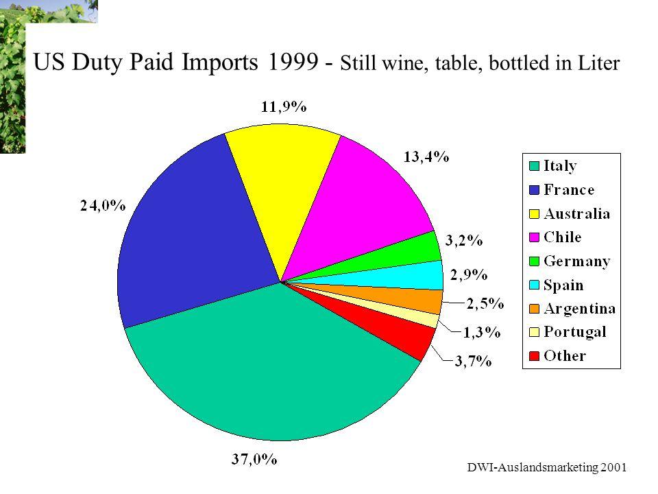 DWI-Auslandsmarketing 2001 Marktforschung USA Weinmarkt - Stufe 1 Der Konsument deutscher Weine 14% der Amerikaner (über 21); 31% der Weintrinker 8% der monatlichen Konsumgelegenheiten der regelmäßigen Weintrinker Tendenziell älter als der regelmäßige Weintrinker und auch der regelmäßige Trinker französischer Weine 82% sind Heavy oder Medium Drinkers; 80% trinken auch amerikanische Weine Favorisiert Weißweine (50% der Konsumanlässe) Trinkt häufig Weine aus verschiedenen Ländern; sind stärker bereit 15 bis 21 US$ auszugeben