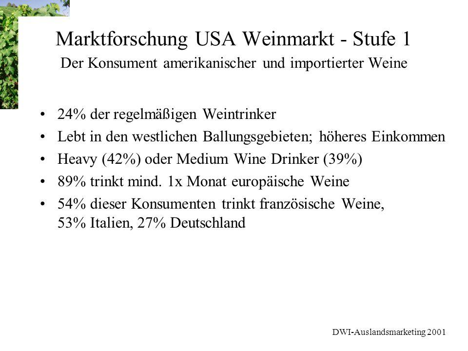 DWI-Auslandsmarketing 2001 Marktforschung USA Weinmarkt - Stufe 1 Der Konsument amerikanischer und importierter Weine 24% der regelmäßigen Weintrinker