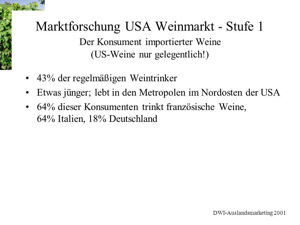 DWI-Auslandsmarketing 2001 Marktforschung USA Weinmarkt - Stufe 1 Der Konsument importierter Weine (US-Weine nur gelegentlich!) 43% der regelmäßigen W