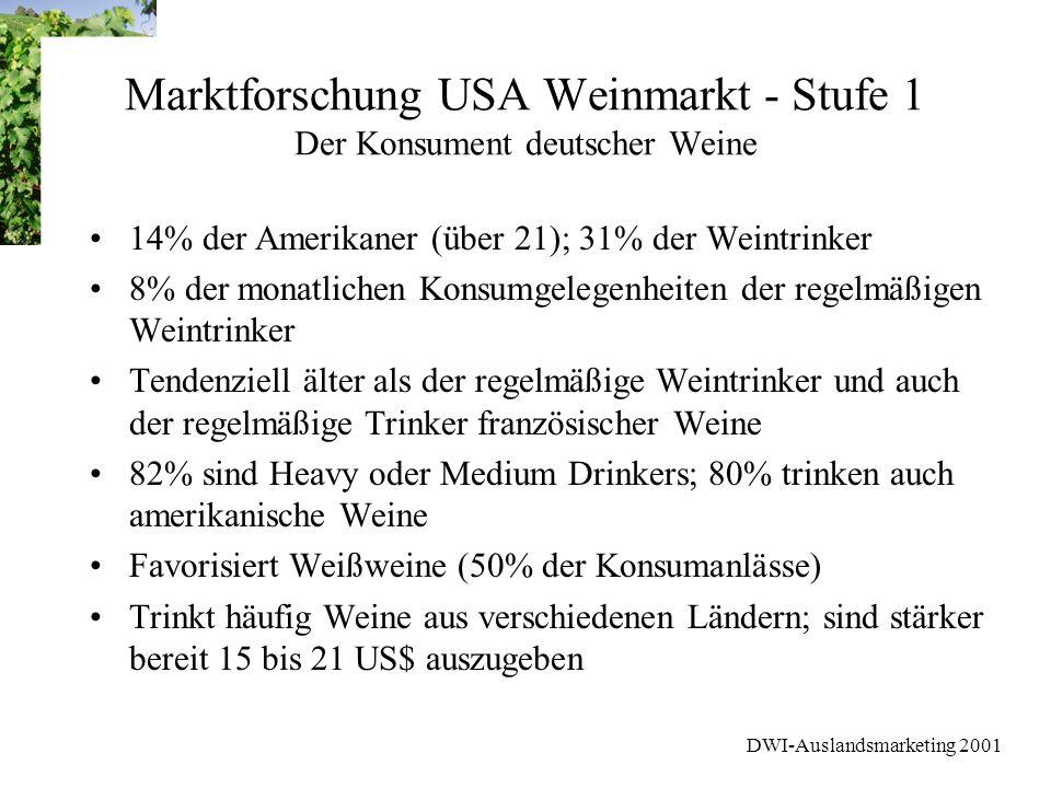 DWI-Auslandsmarketing 2001 Marktforschung USA Weinmarkt - Stufe 1 Der Konsument deutscher Weine 14% der Amerikaner (über 21); 31% der Weintrinker 8% d