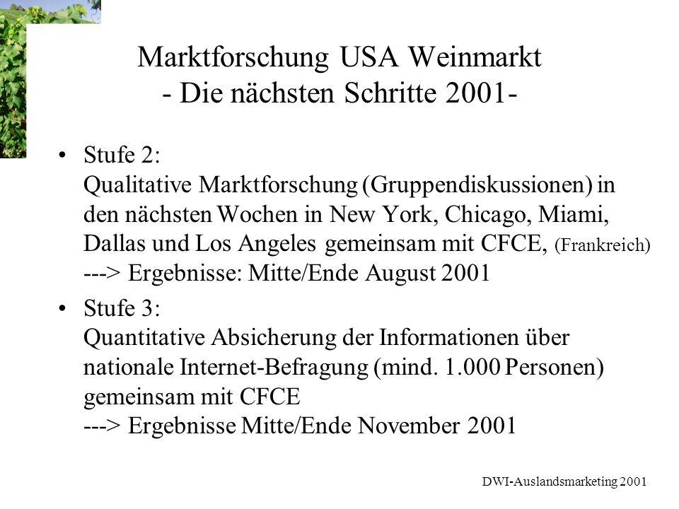 DWI-Auslandsmarketing 2001 Marktforschung USA Weinmarkt - Die nächsten Schritte 2001- Stufe 2: Qualitative Marktforschung (Gruppendiskussionen) in den