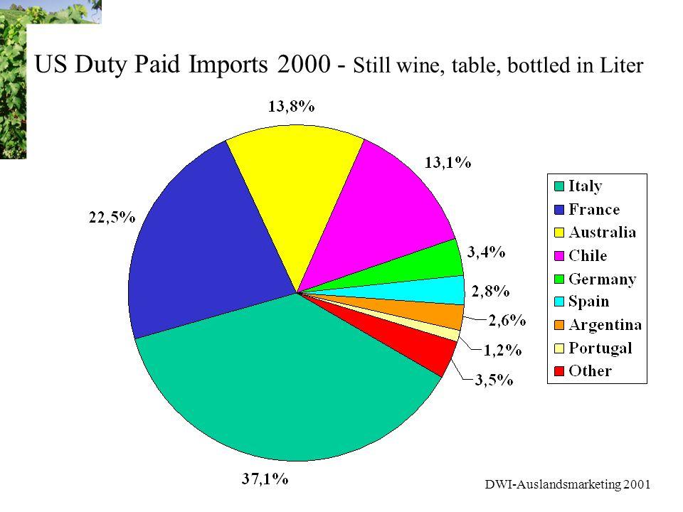 DWI-Auslandsmarketing 2001 Marktforschung USA Weinmarkt - Stufe 1 - Das erste FAZIT - Importierte Weine - und auch deutsche Weine - sind keine spezielle Marktnische in den USA Der Heavy Wine Drinker bietet als Zielgruppe die besten Möglichkeiten - mit dem Konsumvolumen steigt auch die Diversifizierung Diese Zielgruppe bildet den Kern für die weiteren Marktforschungen in den nächsten Monaten
