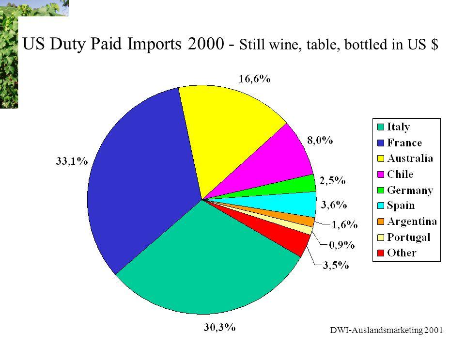DWI-Auslandsmarketing 2001 Marktforschung USA Weinmarkt - Stufe 1 Medium & Light Drinkers Ähnliche Sozio-Daten wie Heavy Drinker; tendenziell jünger und durchschnittliches Einkommen MEDIUM DRINKERS: 21 % der Weintrinker, 9 % der Bevölk.; durchschn.