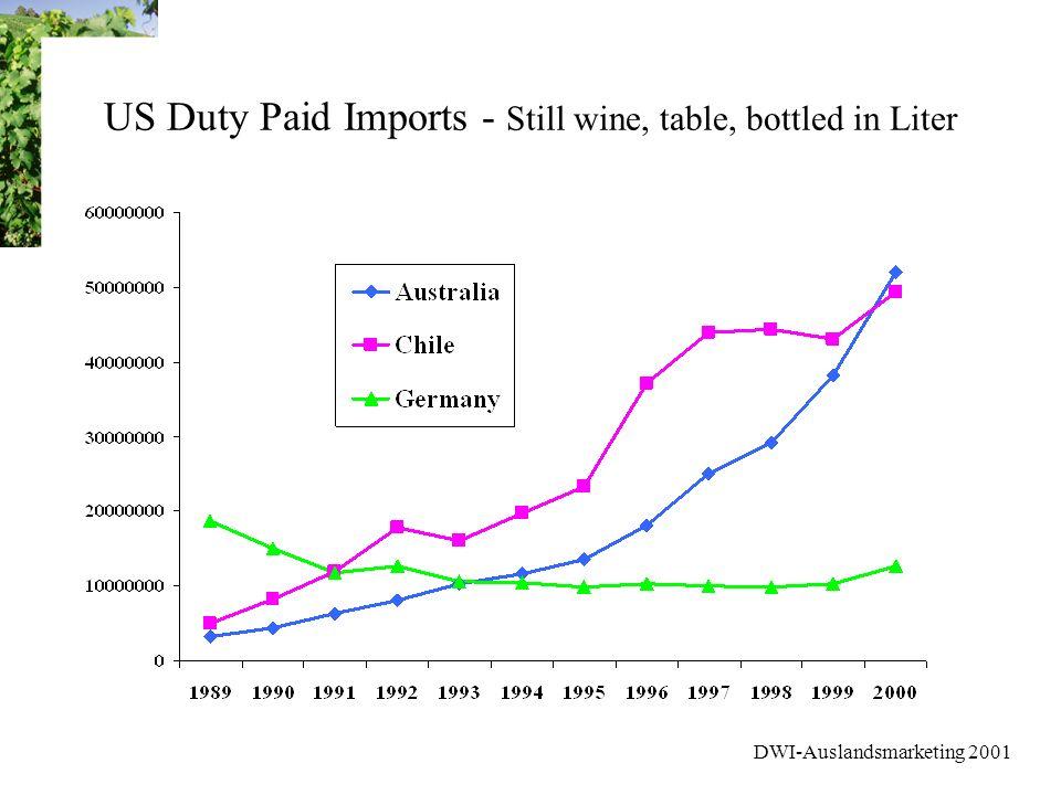 DWI-Auslandsmarketing 2001 Marktforschung USA Weinmarkt - Stufe 1 Heavy Drinker nach bervorzugten Weinarten RED WINE HEAVY DRINKER (51%) Vorwiegend männlich; höheres Einkommen; Bereitschaft teuere Weine zu kaufen Liegt im Durchschnitt bei der Herkunft des Weines BLUSH WINE HEAVY DRINKER (16%) Die jüngsten der Heavy Drinkers; durchschnittl.