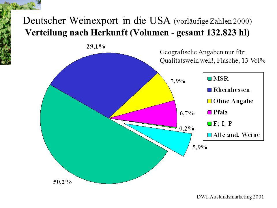 DWI-Auslandsmarketing 2001 Marktforschung USA Weinmarkt - Stufe 1 Medium Drinker - Segement White Wine Überwiegend weiblich Höhere Kaufkraft; aber sind weniger bereit mehr als 15 US$ für eine Flasche Wein auszugeben Interessieren sich stärker für deutsche Weine (20% mind.