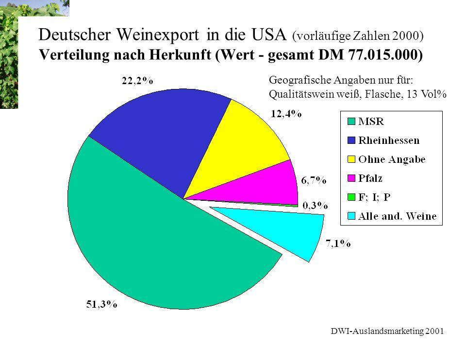 DWI-Auslandsmarketing 2001 Marktforschung USA Weinmarkt - Stufe 1 Ablehnung von Weinarten DO NOT DRINK RED WINE: 16% der regelmäßigen Weintrinker 70% davon sind Frauen; höheres Einkommen Überwiegend Light Drinker(62%); wenige Heavy Drinker Präferenzen für Blush und Sweet White Weniger Europäische und New World Weine konsumiert DO NOT DRINK WHITE WINE: 15% der regelmäßigen Weintrinker Rotwein und gelegentlich auch Blush 57% sind Light Drinker ñKEIN HOHES POTENTIAL ALS ZIELGRUPPEN
