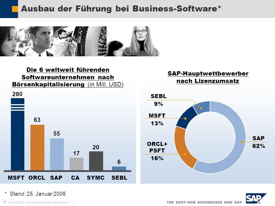 SAP AG 2005, Software and People, Steffen Laick / 11 Ausbau der Führung bei Business-Software* SAP-Hauptwettbewerber nach Lizenzumsatz Die 6 weltweit