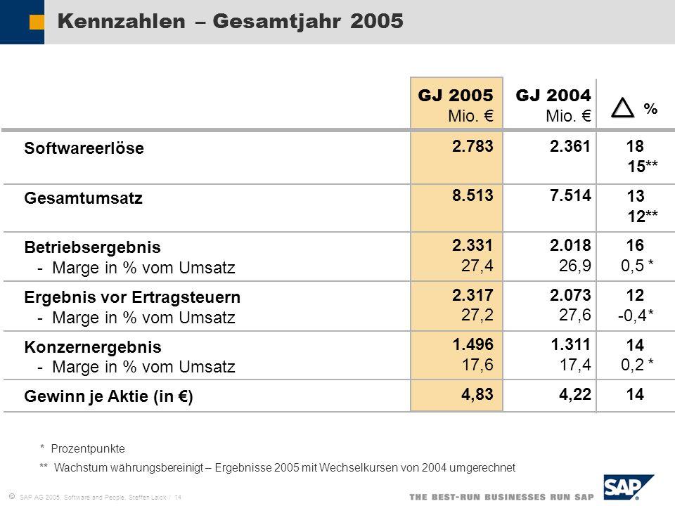 SAP AG 2005, Software and People, Steffen Laick / 14 Kennzahlen – Gesamtjahr 2005 GJ 2005 Mio. 2.783 8.513 2.331 27,4 2.317 27,2 1.496 17,6 4,83 % 18