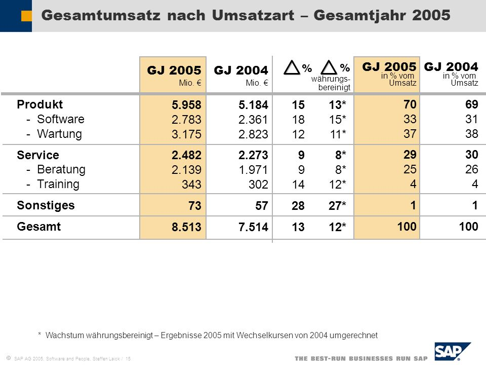 SAP AG 2005, Software and People, Steffen Laick / 15 Gesamtumsatz nach Umsatzart – Gesamtjahr 2005 % währungs- bereinigt GJ 2005 in % vom Umsatz 70 33
