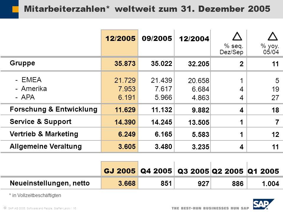 SAP AG 2005, Software and People, Steffen Laick / 16 Gruppe - EMEA - Amerika - APA Forschung & Entwicklung Service & Support Vertrieb & Marketing Allg
