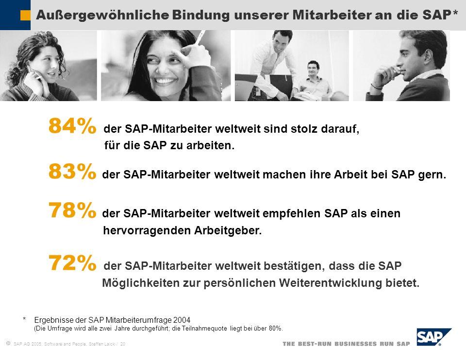SAP AG 2005, Software and People, Steffen Laick / 20 Außergewöhnliche Bindung unserer Mitarbeiter an die SAP* 72% der SAP-Mitarbeiter weltweit bestäti