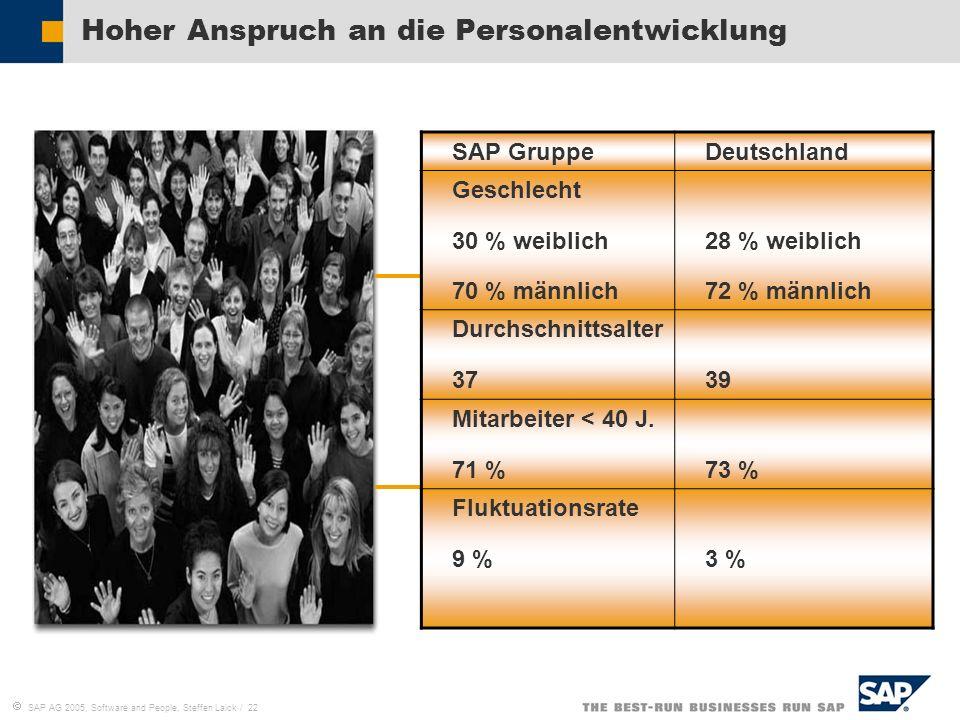 SAP AG 2005, Software and People, Steffen Laick / 22 Hoher Anspruch an die Personalentwicklung SAP GruppeDeutschland Geschlecht 30 % weiblich 70 % män